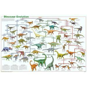 Poster Revolution Good Dinosaur Poster