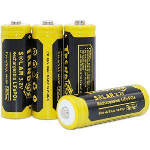 Trendbox Mah Battery Life