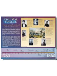 Knowledge Unlimited Inc.    civil war timelines